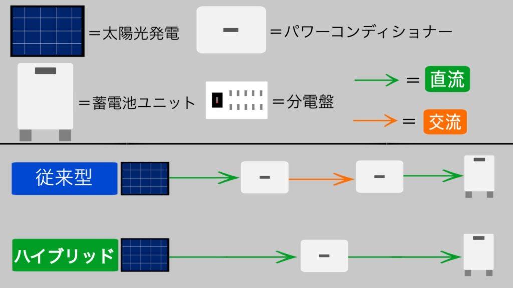 パワコン変換効率-太陽光発電に蓄電池後付けの価格